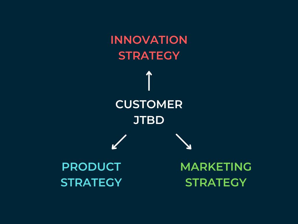 Customer JTBD Drives Strategy